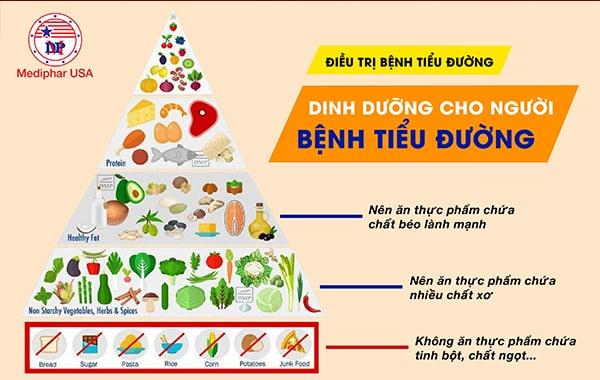 Điều trị bệnh bằng việc điều chỉnh chế độ dinh dưỡng