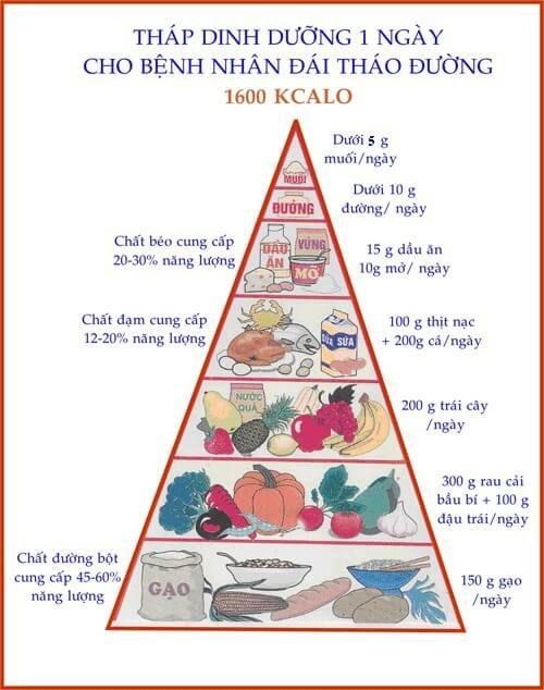 dinh dưỡng dành cho người tiểu đường