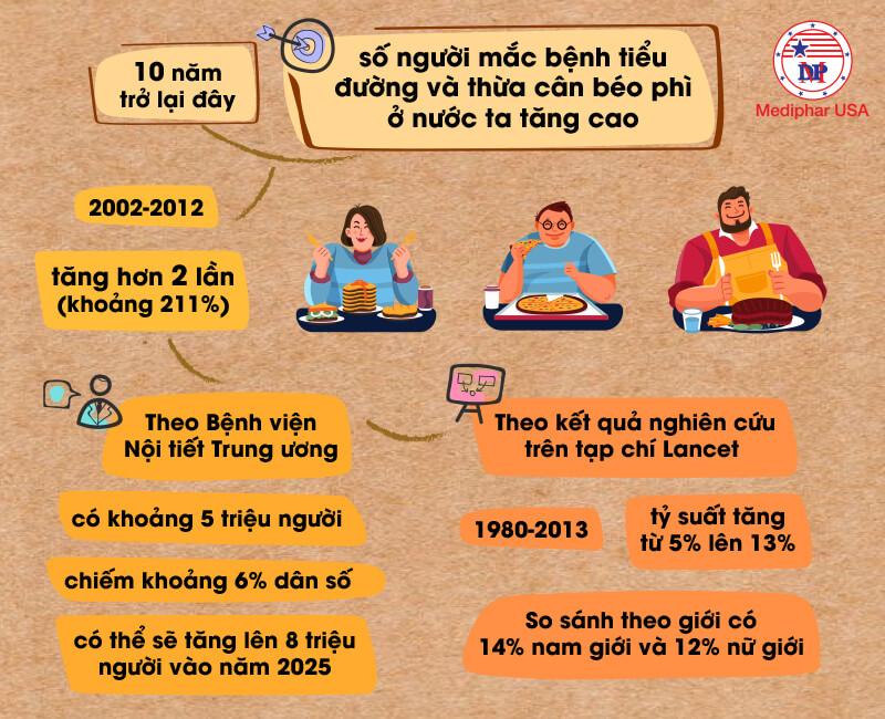 bệnh tiểu đường, béo phì